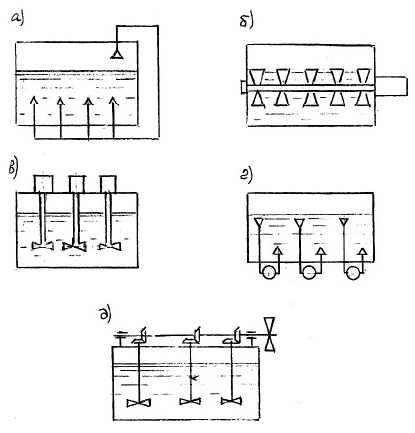 Устройства перемешивания сырья для горизонтальных реакторов