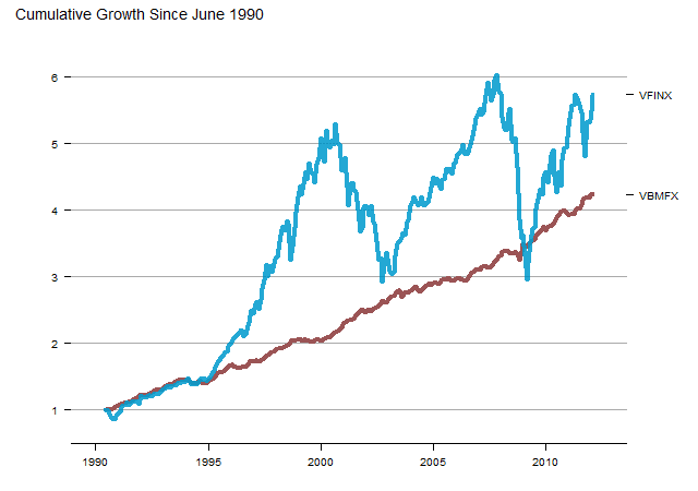 More Beautiful Growth of $1 Chart