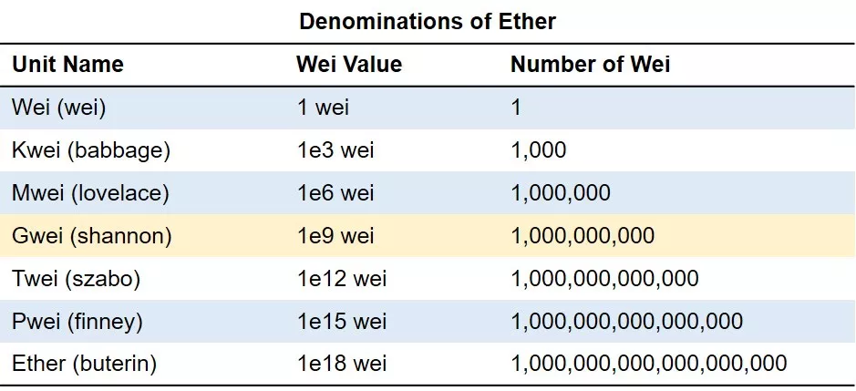 Table ranking the denominations of ether