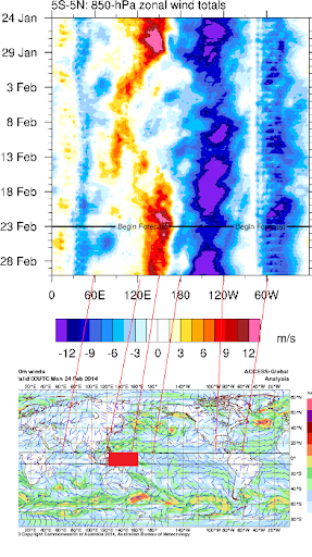 westerly wind burst marked on global equator feb 23rd 2014