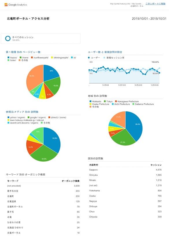 北竜町ポータル・アクセス報告2015年度(2015年10月)