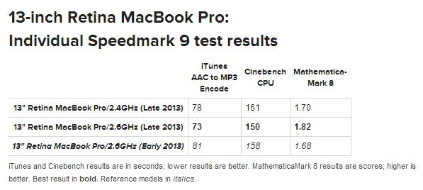 13-inch Retina MacBook Pro Late 2013 Individual Speedmark 9 test results iTunes MacWorld