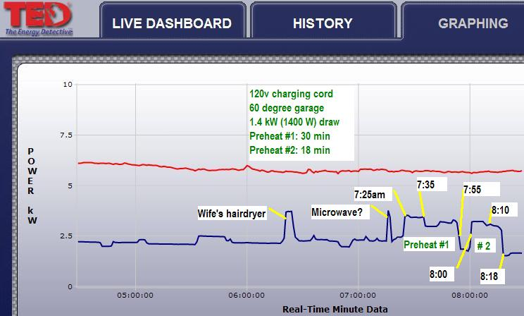 TED 500 graph of two 10 min precond on 110v & 220v