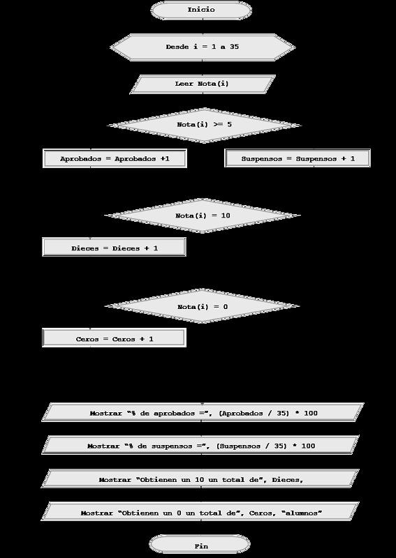 Ejercicio resuelto uso de contadores en bucles pseudocdigo y el diagrama de flujo si empleamos mientras hacer es prcticamente el mismo con las variaciones ccuart Image collections