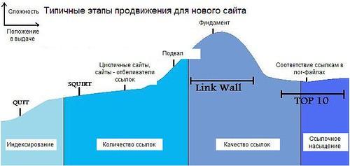 График продвижения сайта с учётом предлагаемых инструментов