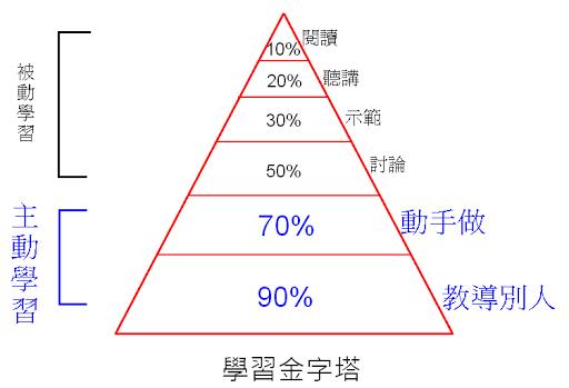 學習金字塔 -- 學習二週後還記得的內容量