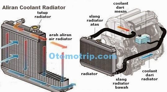 gambar sirkulasi coolant air radiator mobil