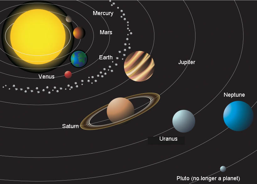which planets orbit the fastest - photo #43