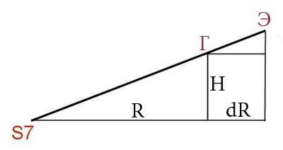 Рис. 17. Коррекция высоты проекци.