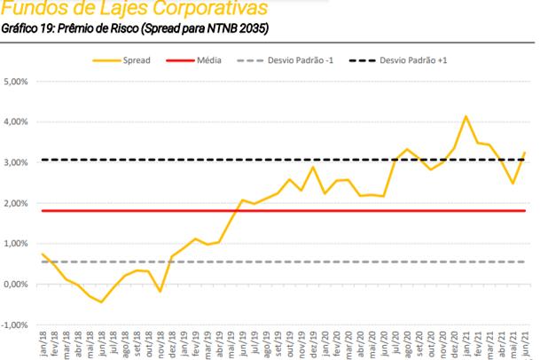 Gráfico apresenta prêmio de risco dos fundos de lajes corporativas em relação à NTN-B 2035.