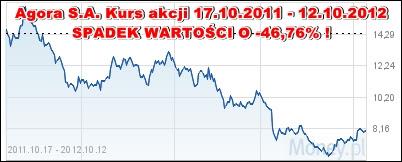Agora - spadek wartości akcji