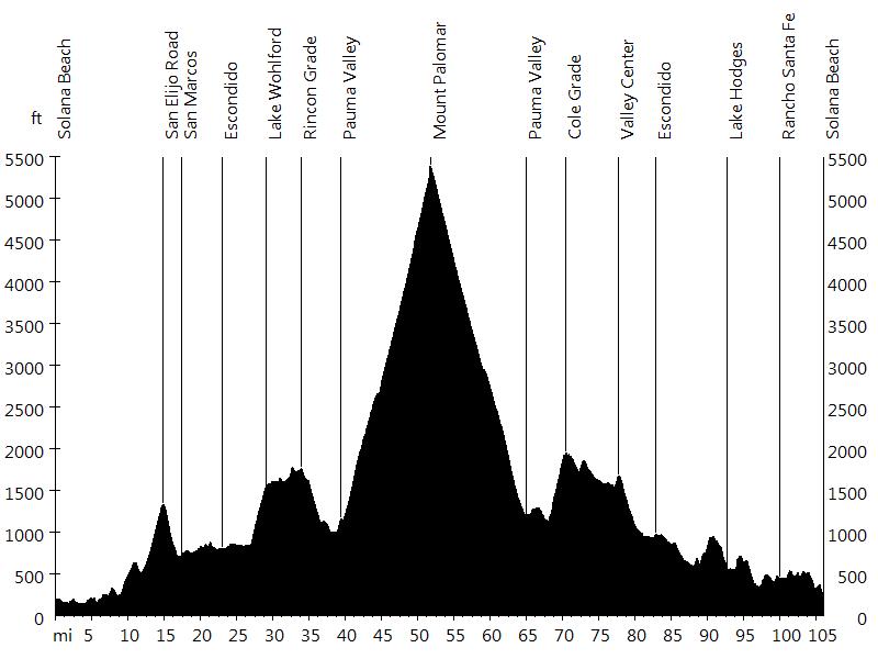 Giro di San Diego • Route Profile