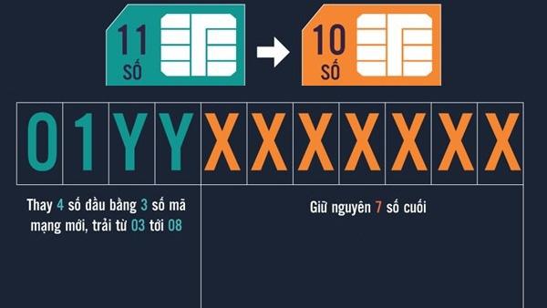 Các đầu số mới của nhà mạng khi chuyển từ 11 số về 10 số