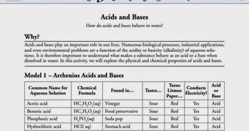 Joey Reitz Chemistry: Acid base POGIL part I