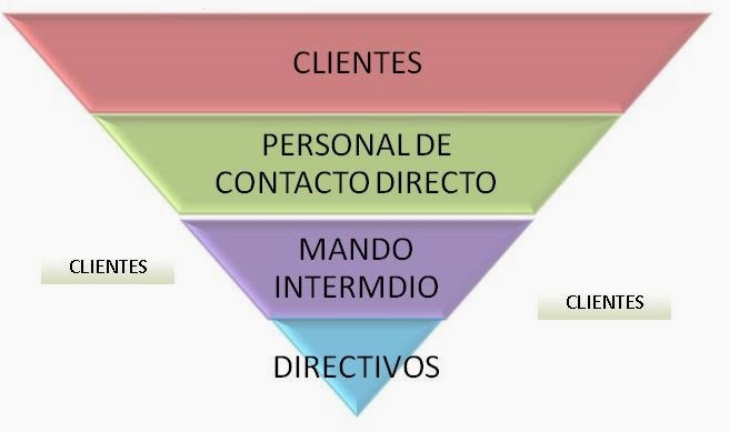 Estrategias de Fidelización de Clientes a través de la Web