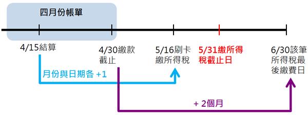 省稅方法2