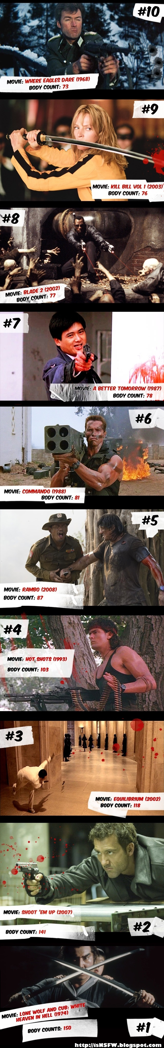 Top 10 Highest Body Count Action Movie Characters