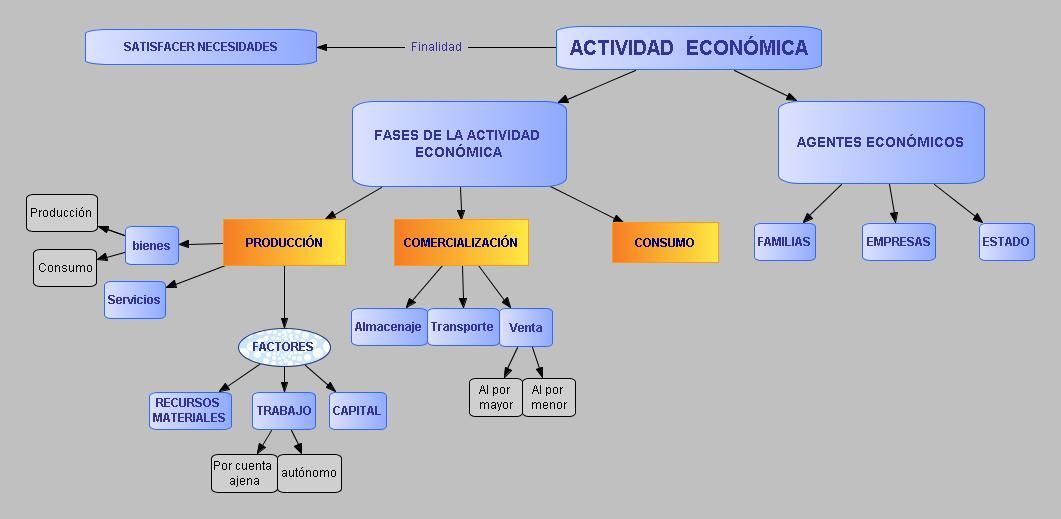 Actividades Economicas De Colombia Mapa