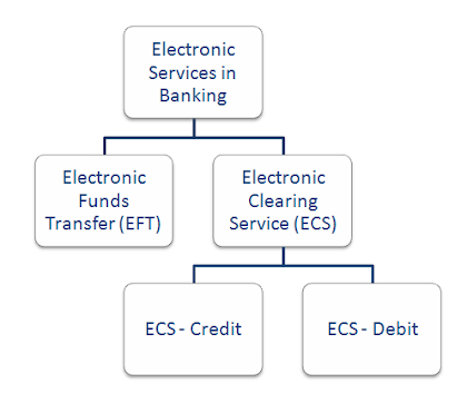 electronic funds transfer EFT
