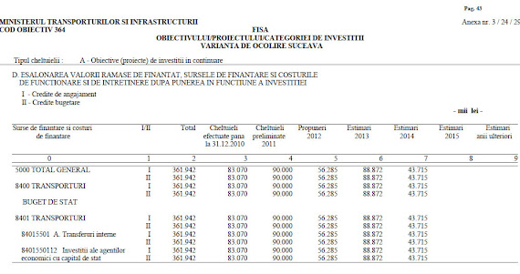 Bugetul şoselei de centură a municipiului Suceava