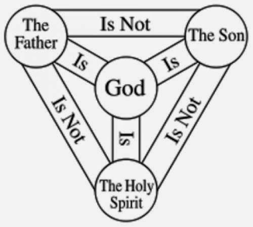 Carl Jung On The Trinity