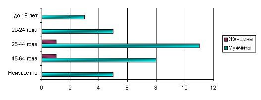 Рисунок 8. Распределение лиц, пострадавших в результате дорожно-транспортных происшествий, участвующих в дорожном движении в качестве водителей легковых автомобилей, по возрастным группам и полу
