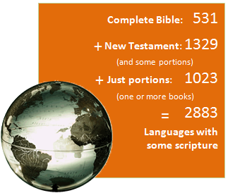 2014 Scripture progress graphic