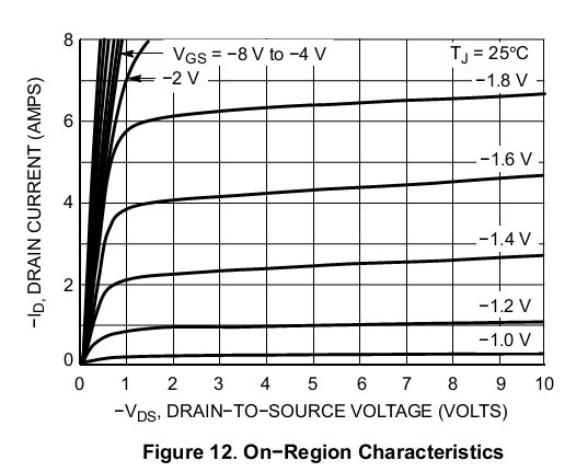 Unfortunately the datasheet doesn't show a Vgs vs Rds(on) curves as do the Vishay sheets I've looked at. Seems like that would be helpful.