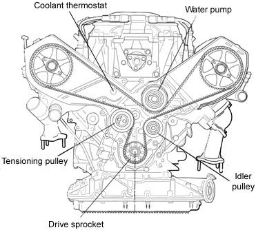 Fiat 500 Fuse Box Location as well Diagram Of 99 Audi A6 Quattro Speed Sensor Solved Fixya furthermore Chillers And Cooling Towers furthermore RepairGuideContent together with 200976766558. on a4 b5 engine