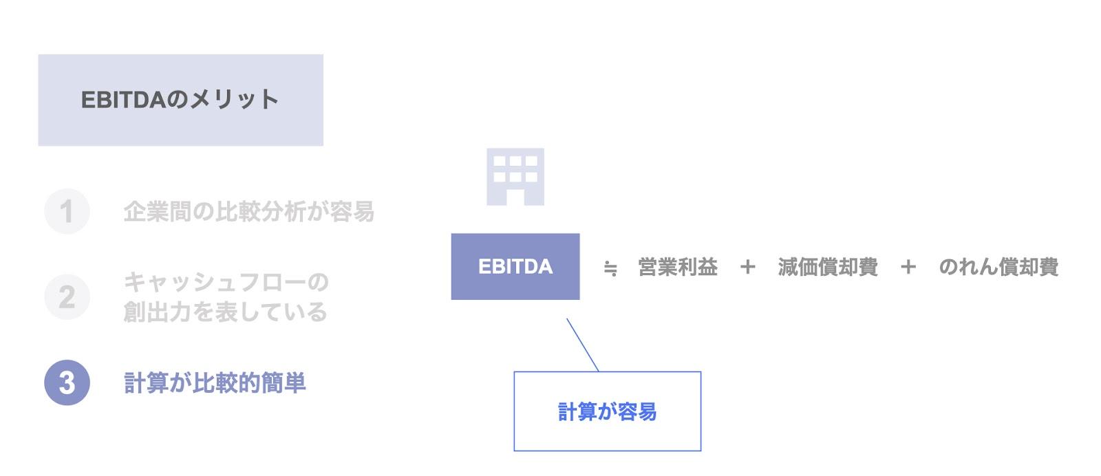EBITDAのメリット③ 計算が比較的簡単