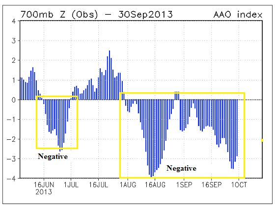 Negative AAO oct 2013