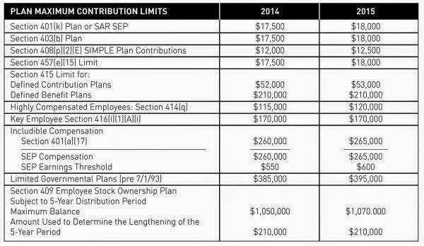 2015 Pension Limitations Chart