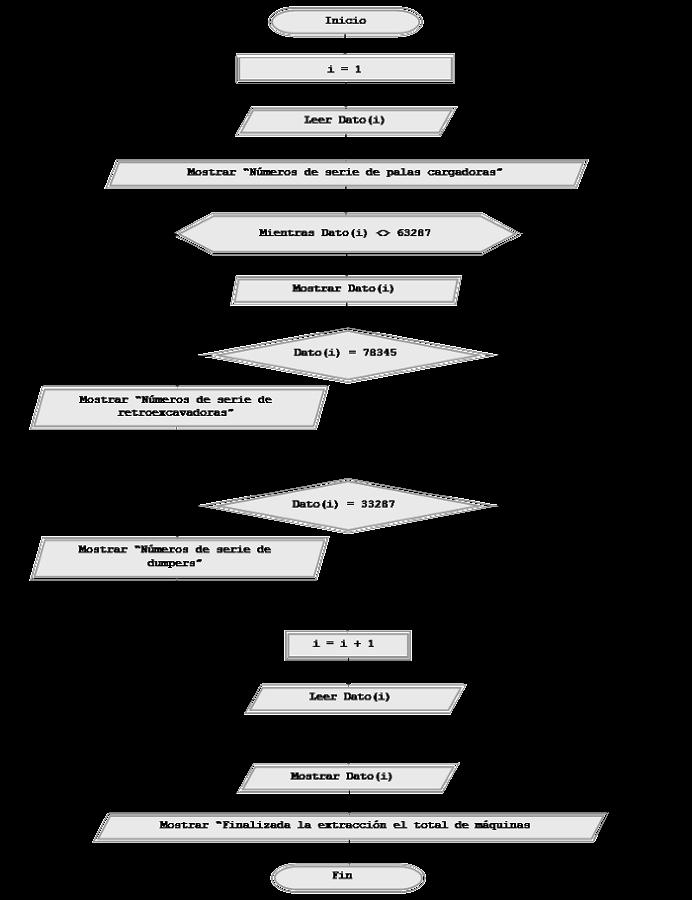 Ejercicio resuelto con pseudocdigo diagrama de flujo bucles comentarios antes de llegar al diseo final de un algoritmo se pueden tantear distintas vas de resolucin o algoritmos alternativos para definir cul es ccuart Image collections