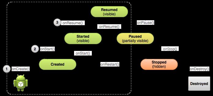 Ciclo di un'attività appena creata in Android