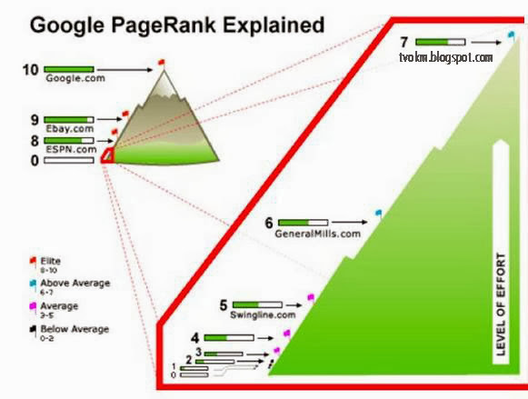 google pagerank explanation