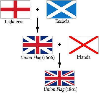 Bandeira da Inglaterra, Grã-Bretanha e Reino Unido