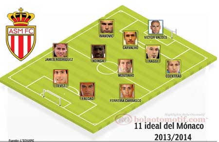 Skuad ideal AS Monaco 2013 2014