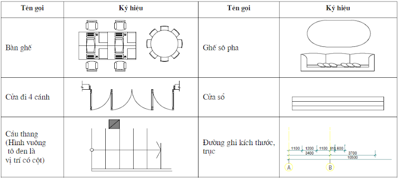 a7 Các ký hiệu trong bản vẽ thiết kế