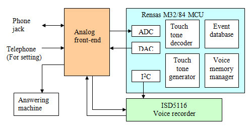 Voice-Activated PDA Block Diagram