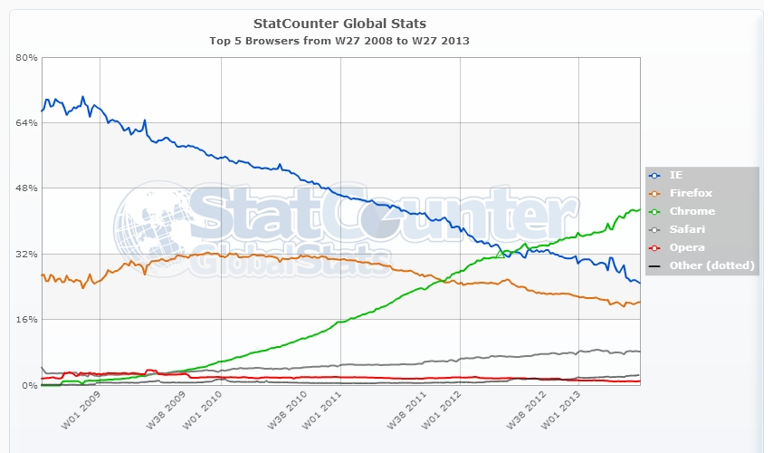 Browser weltweit