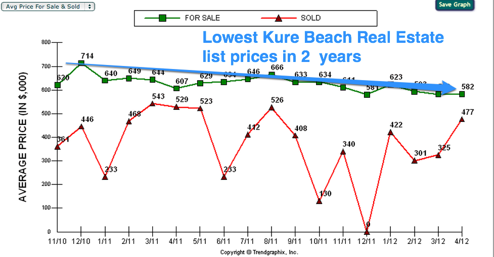 kure beach prices drop lowest level 2 years