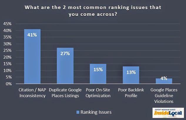 #1 Oorzaak voor lokale ranking problemen