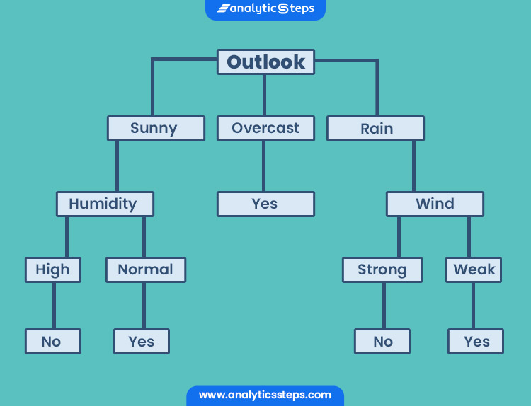 Decision tree showing weather to play cricket or not using certain parameters.