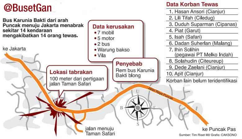 Kronologis Lengkap Dan Data Korban Tragedi Cisarua