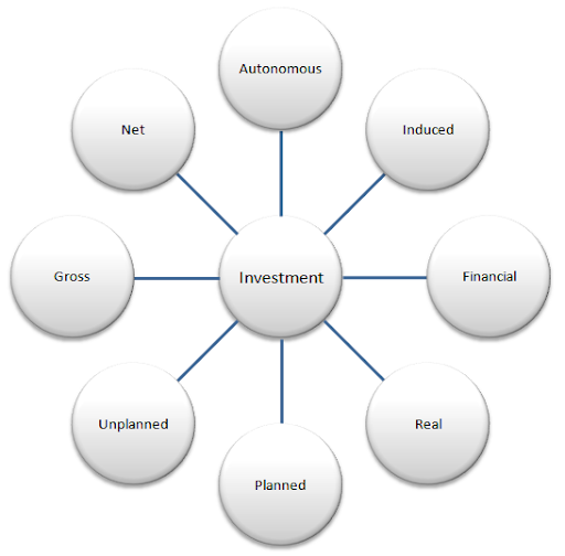 investment types defined