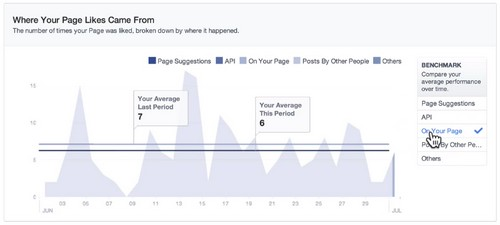 New Benchmark feature on Facebook Insights