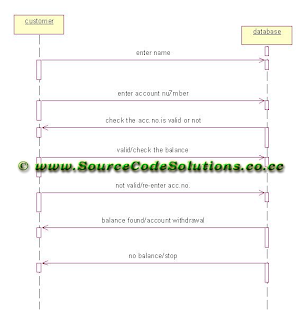 Sequence diagram for internet banking system cs1403 case tools lab sequence diagram for customer details ccuart Image collections