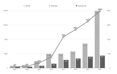 Benutzerstatistik 2014