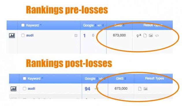 search ranking report before and after ranking drop