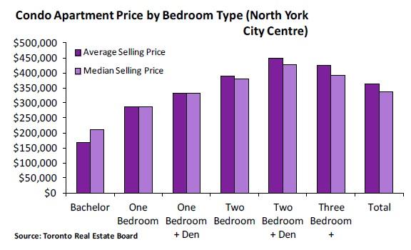 五、2011年第4季度公寓销售价格表:多伦多北约克区中心